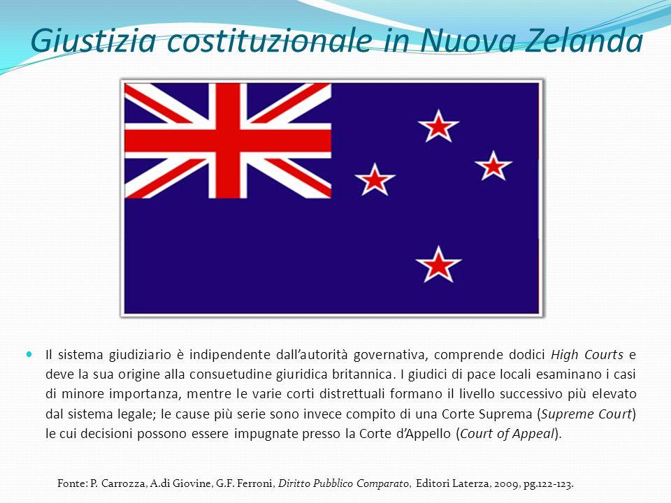 Giustizia costituzionale in Nuova Zelanda
