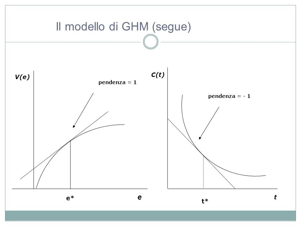 Il modello di GHM (segue)