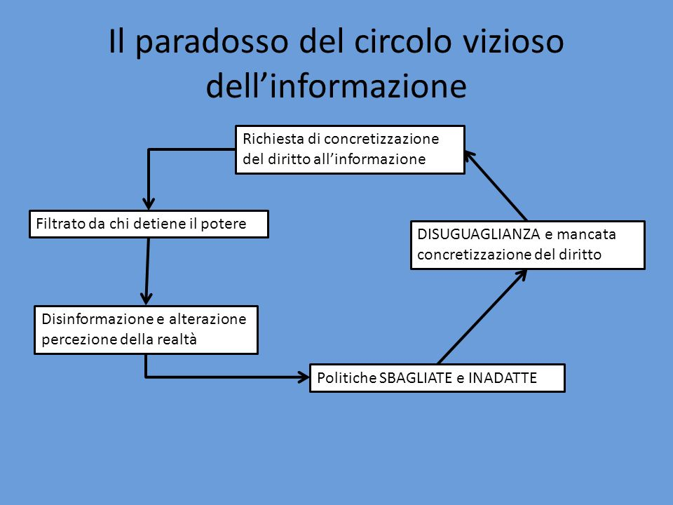Il paradosso del circolo vizioso dell'informazione