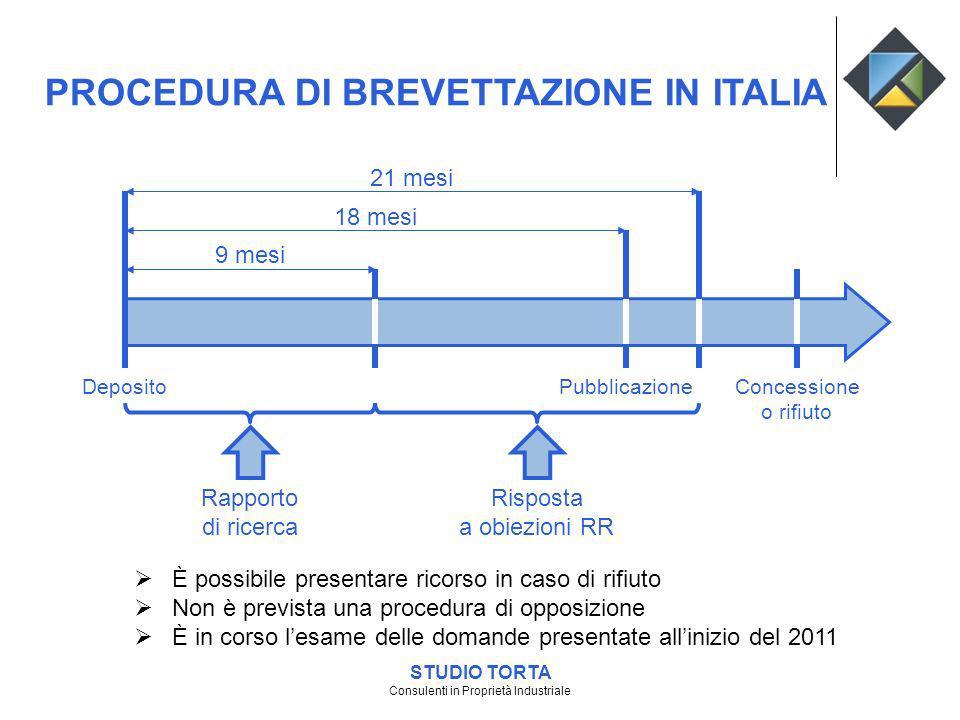 PROCEDURA DI BREVETTAZIONE IN ITALIA