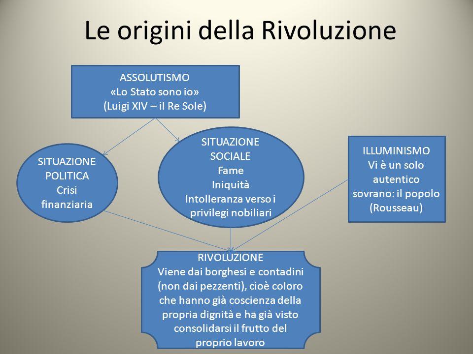 Le origini della Rivoluzione