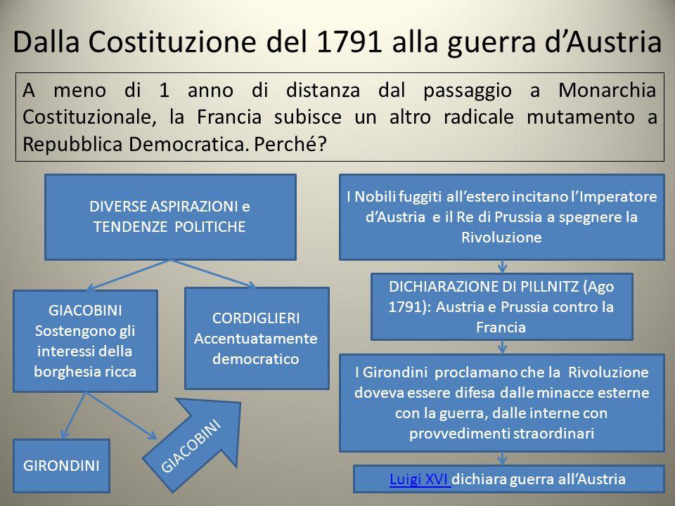 Dalla Costituzione del 1791 alla guerra d'Austria