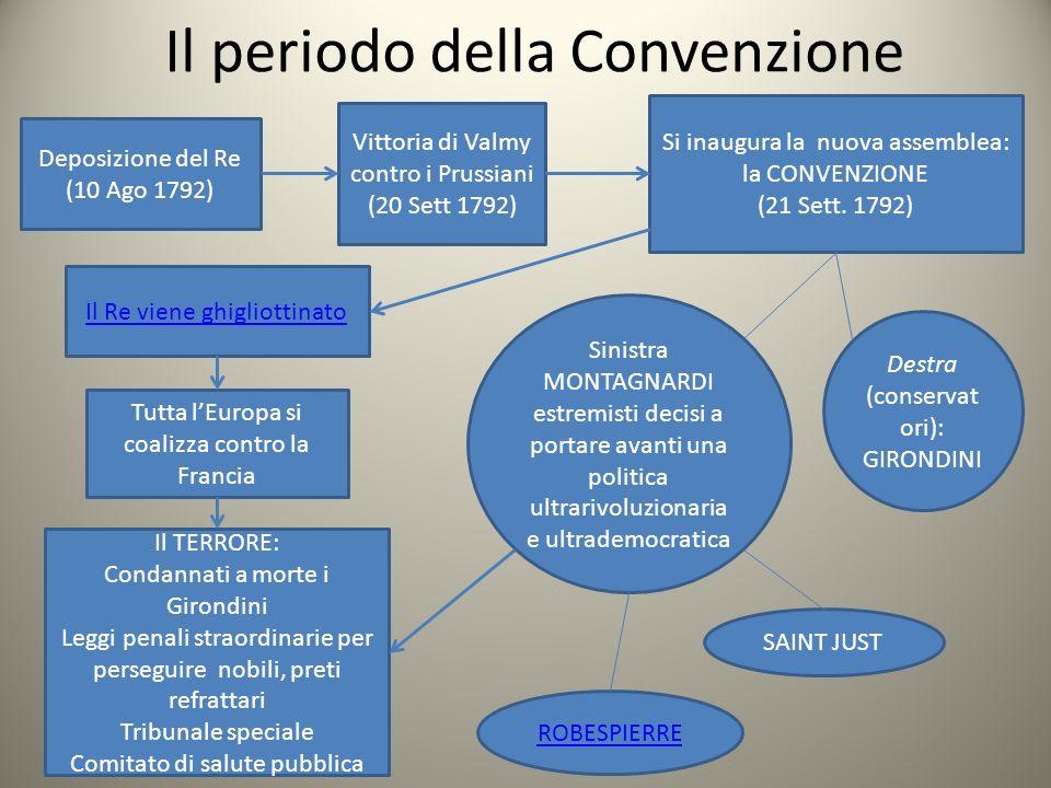 Il periodo della Convenzione