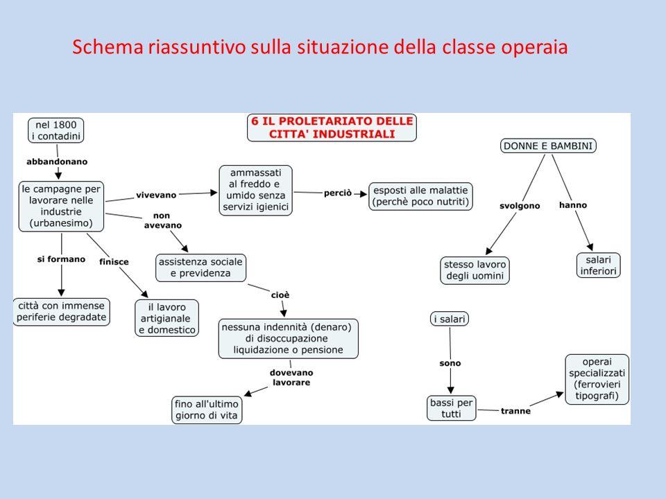Schema riassuntivo sulla situazione della classe operaia