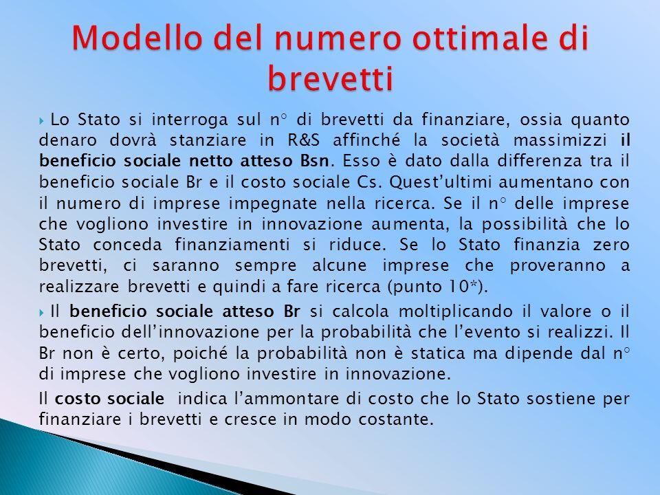 Modello del numero ottimale di brevetti