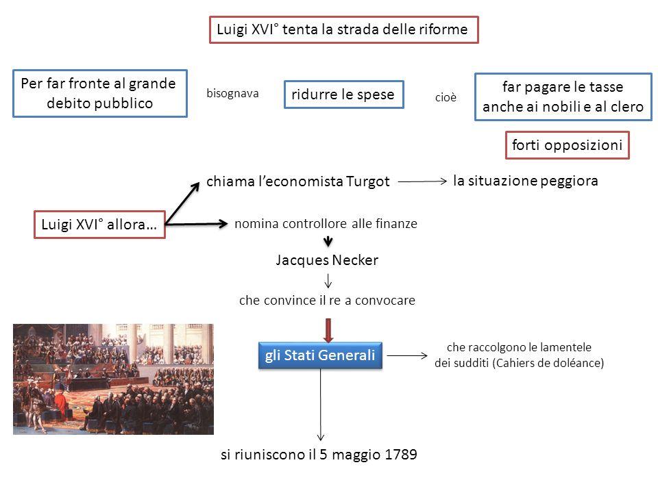 Luigi XVI° tenta la strada delle riforme