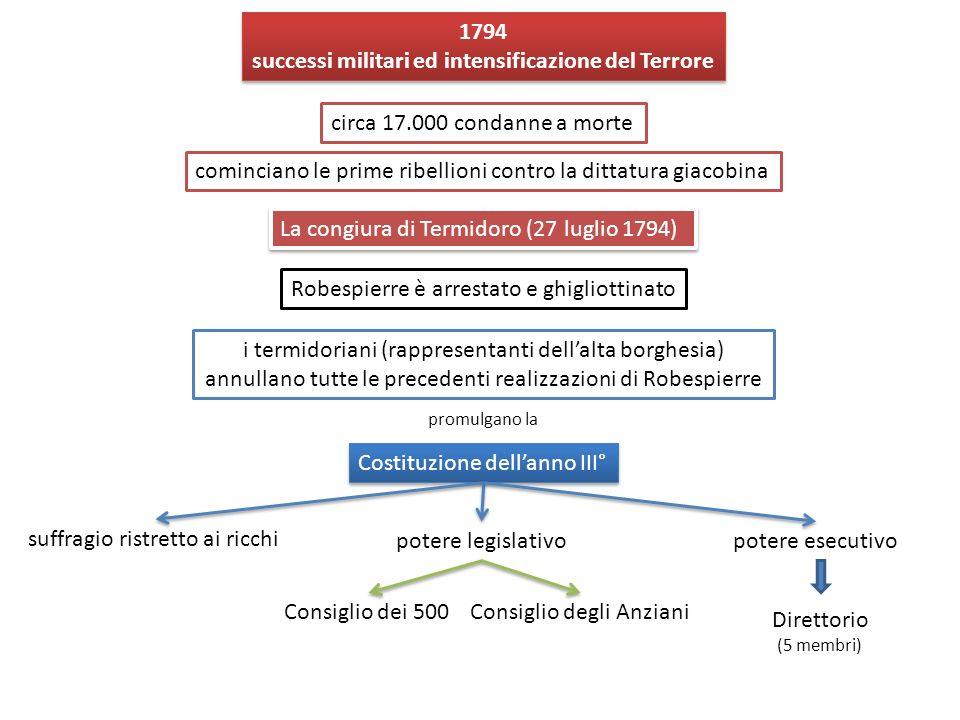 successi militari ed intensificazione del Terrore