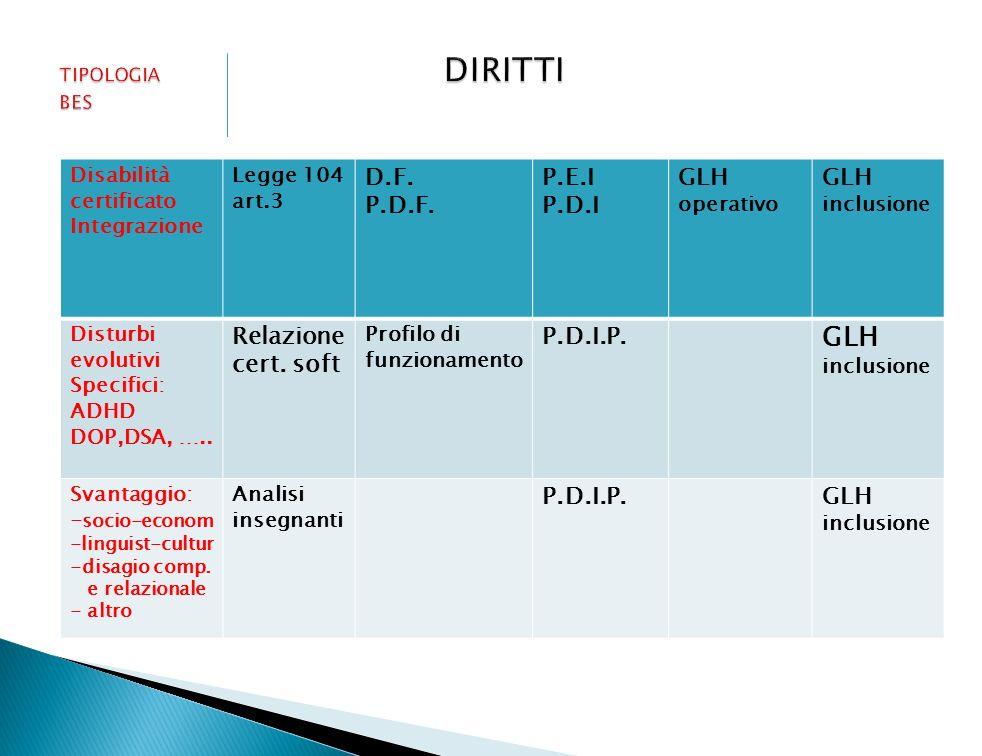 D.F. P.D.F. P.E.I P.D.I GLH GLH inclusione Relazione cert. soft