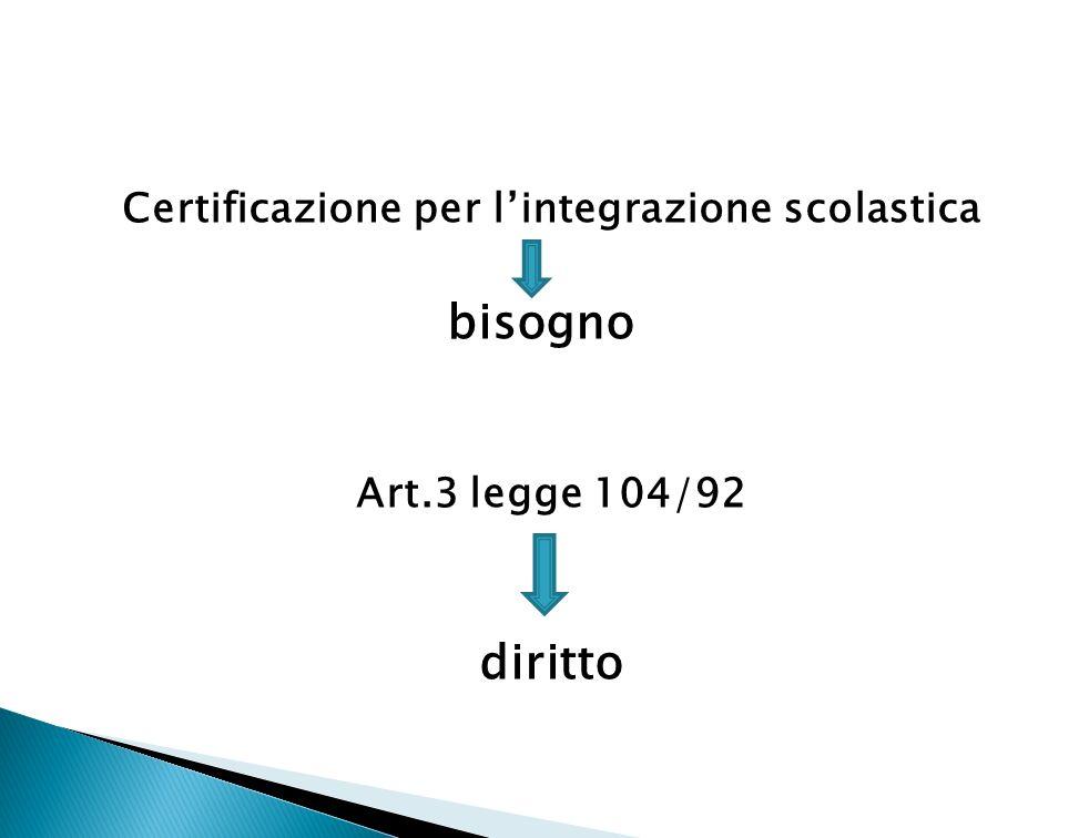 Certificazione per l'integrazione scolastica
