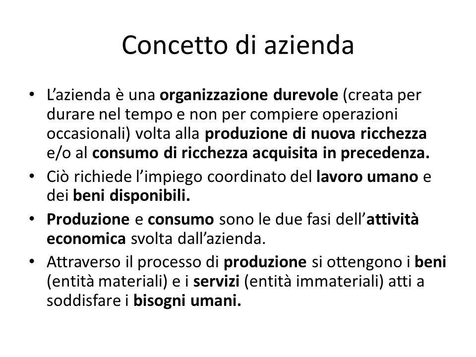 Concetto di azienda