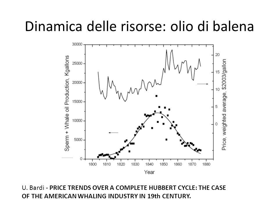 Dinamica delle risorse: olio di balena