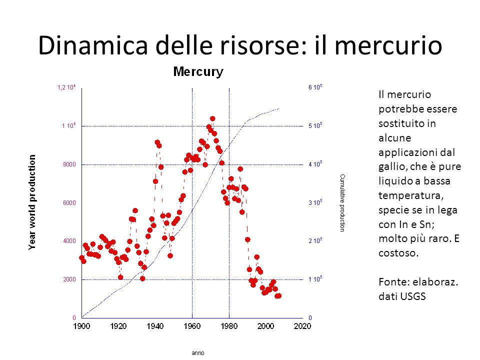 Dinamica delle risorse: il mercurio