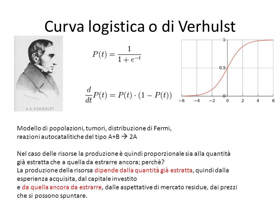 Curva logistica o di Verhulst