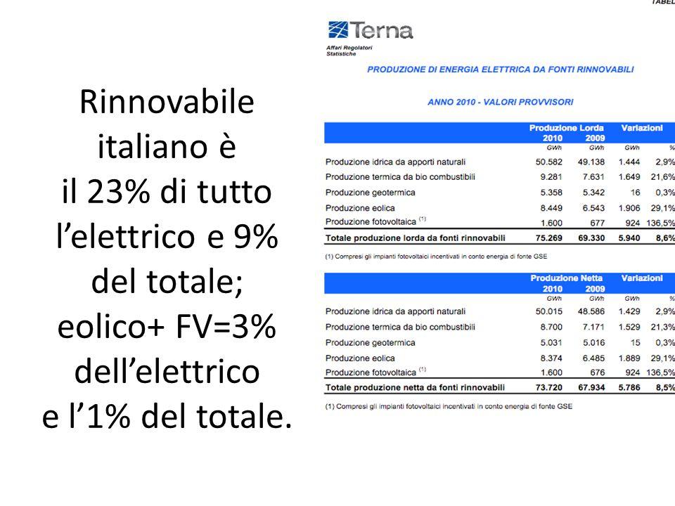 Rinnovabile italiano è il 23% di tutto l'elettrico e 9% del totale; eolico+ FV=3% dell'elettrico e l'1% del totale.