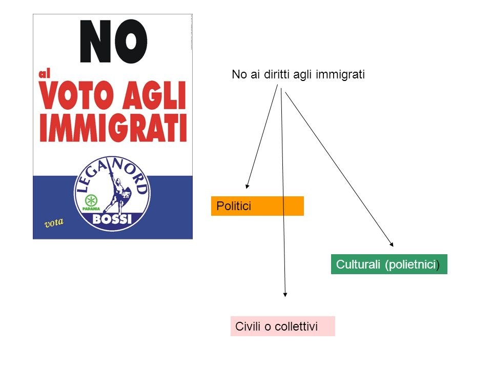 No ai diritti agli immigrati