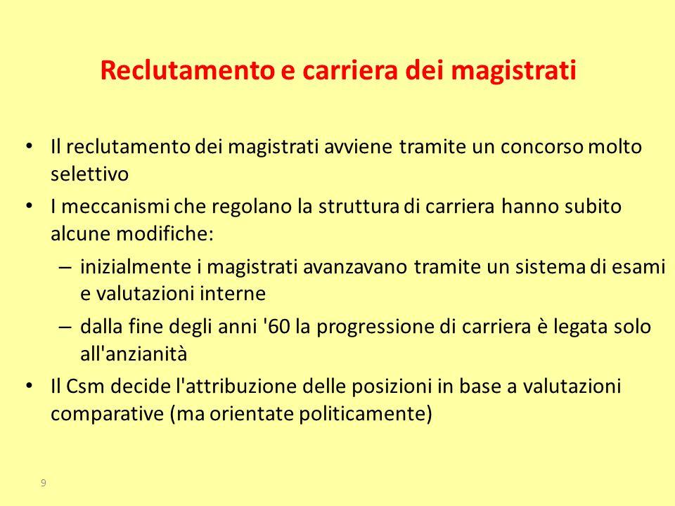 Reclutamento e carriera dei magistrati