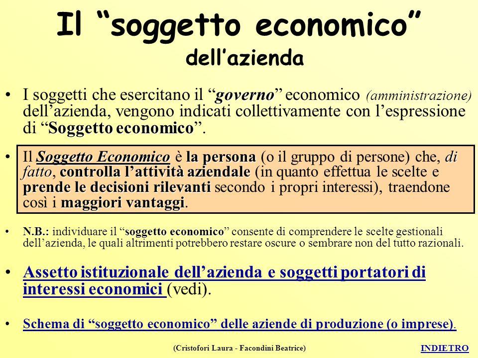 Il soggetto economico dell'azienda