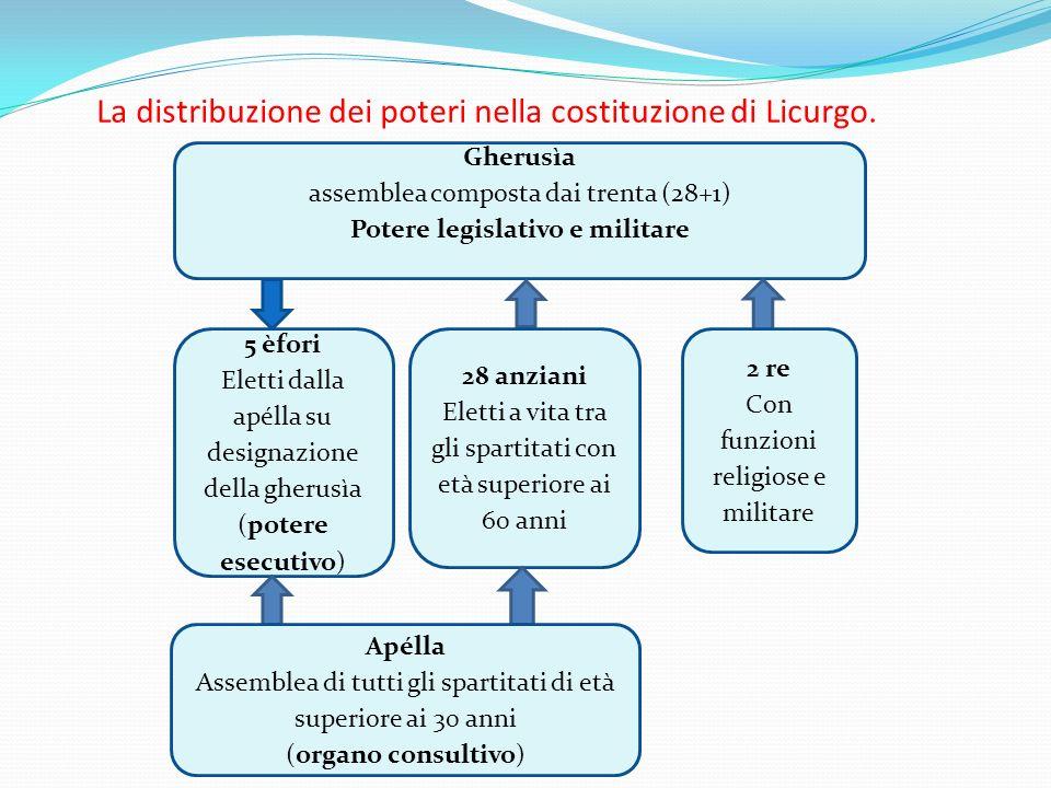 La distribuzione dei poteri nella costituzione di Licurgo.