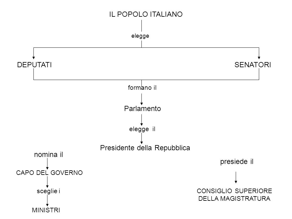 La costituzione italiana ppt scaricare for Dove si riunisce il parlamento italiano