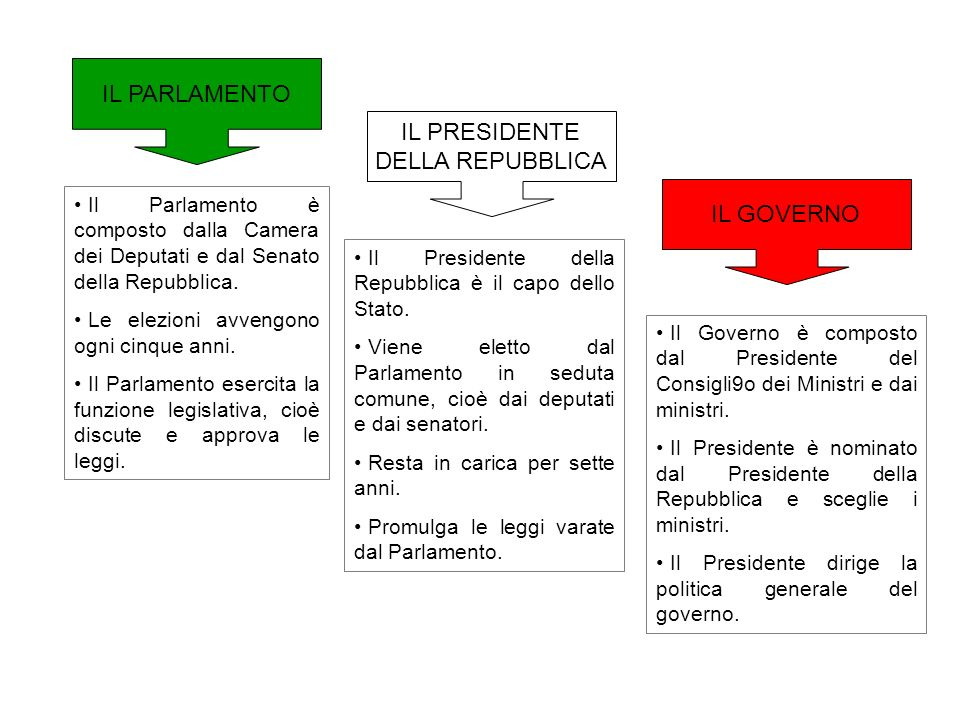 IL PARLAMENTO IL PRESIDENTE DELLA REPUBBLICA IL GOVERNO