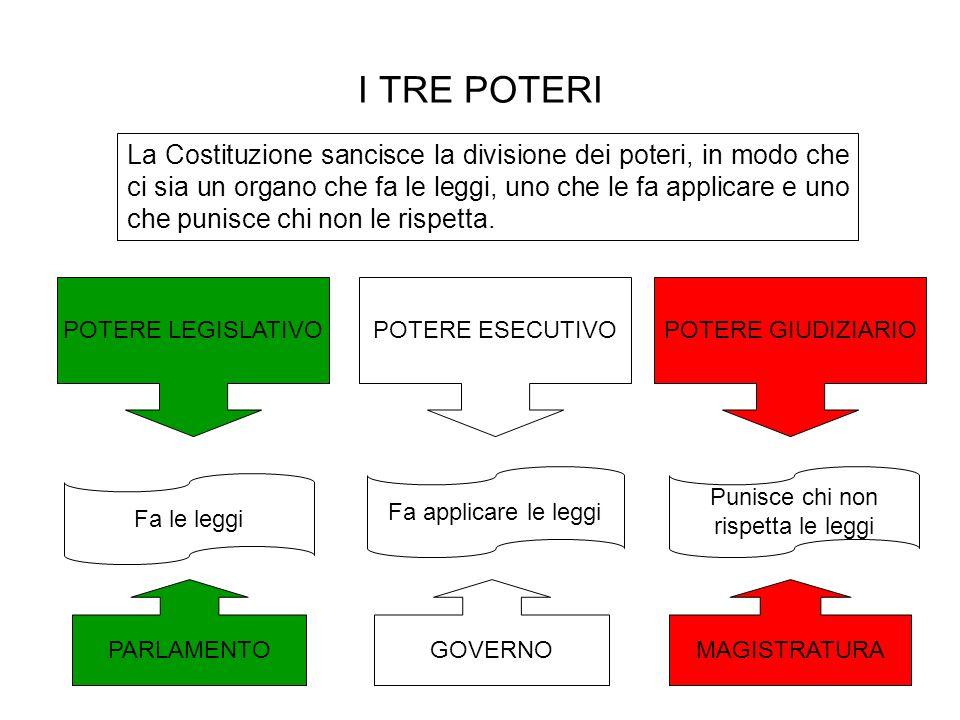 La costituzione italiana ppt scaricare for Chi fa le leggi in italia