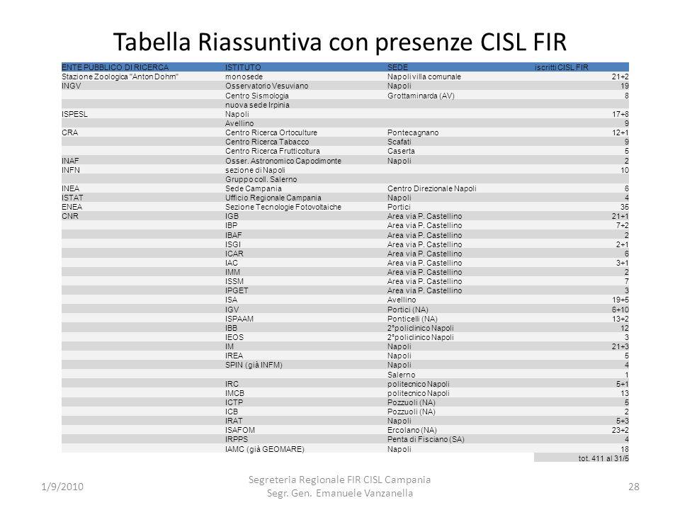 Tabella Riassuntiva con presenze CISL FIR