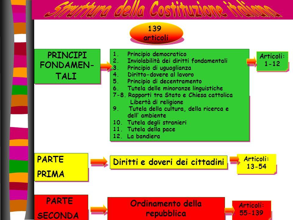 Struttura della Costituzione italiana
