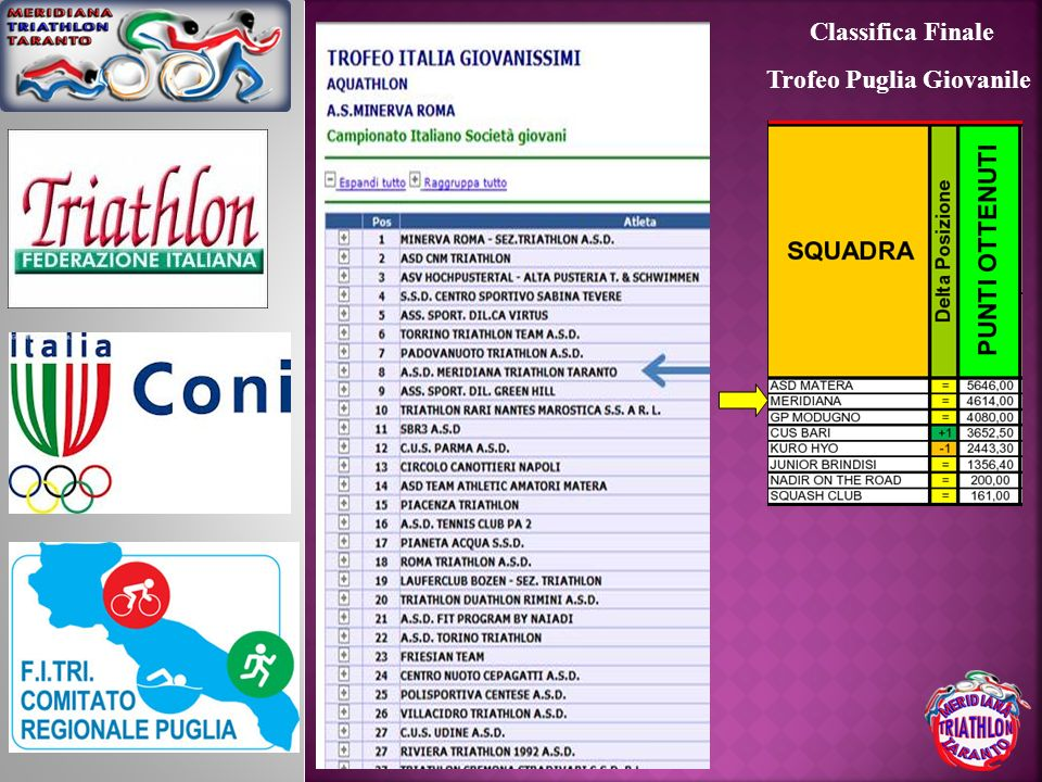 Trofeo Puglia Giovanile