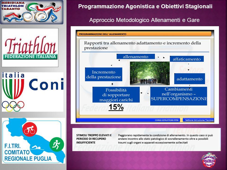 15% Programmazione Agonistica e Obiettivi Stagionali