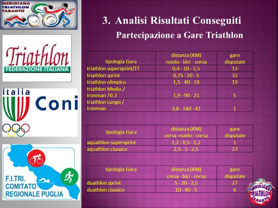 Analisi Risultati Conseguiti Partecipazione a Gare Triathlon