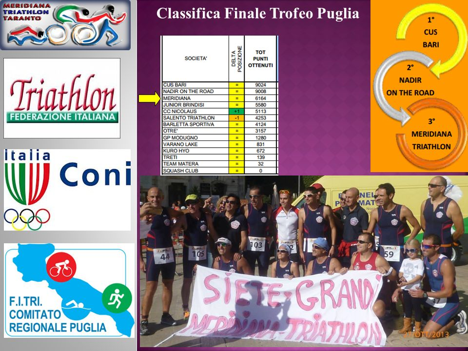 Classifica Finale Trofeo Puglia