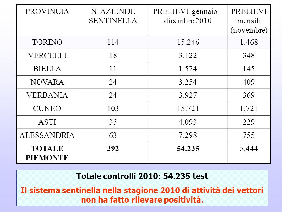 Totale controlli 2010: 54.235 test