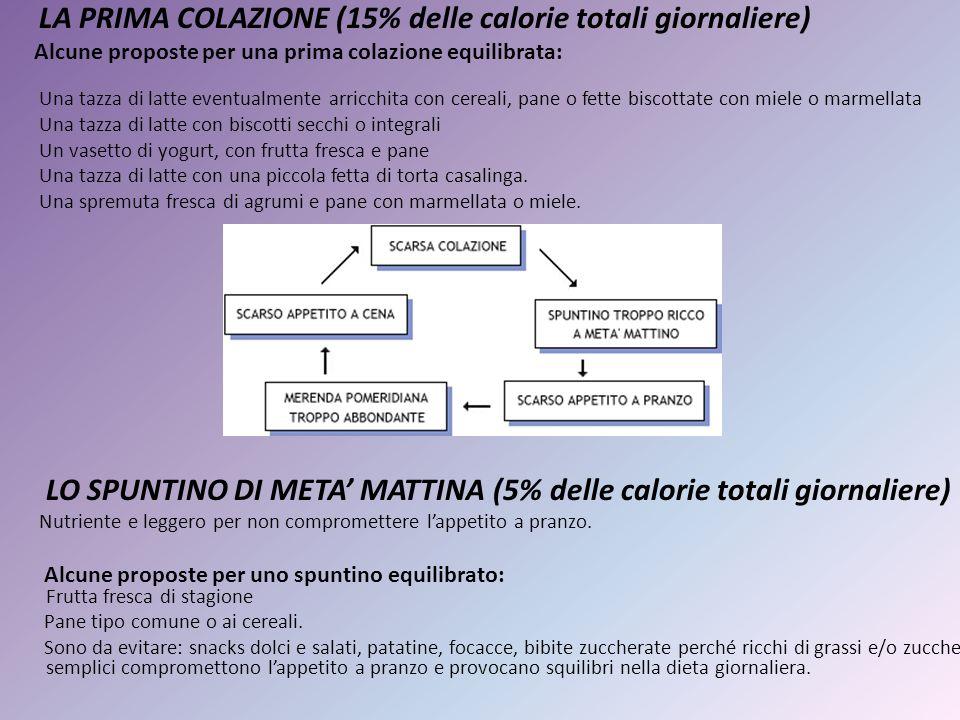 LA PRIMA COLAZIONE (15% delle calorie totali giornaliere)