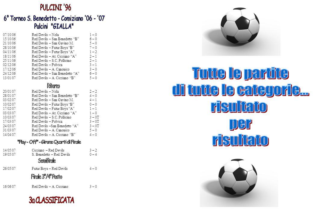Tutte le partite di tutte le categorie... risultato per PULCINI 96