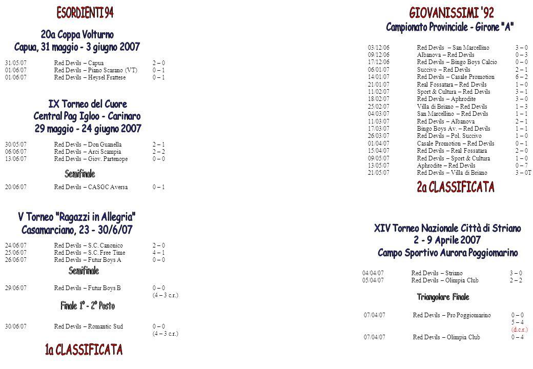 Campionato Provinciale - Girone A 20a Coppa Volturno