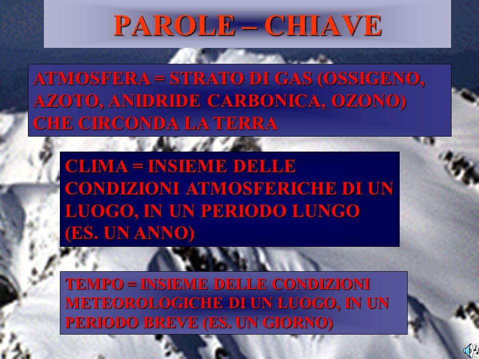 PAROLE – CHIAVE ATMOSFERA = STRATO DI GAS (OSSIGENO, AZOTO, ANIDRIDE CARBONICA, OZONO) CHE CIRCONDA LA TERRA.