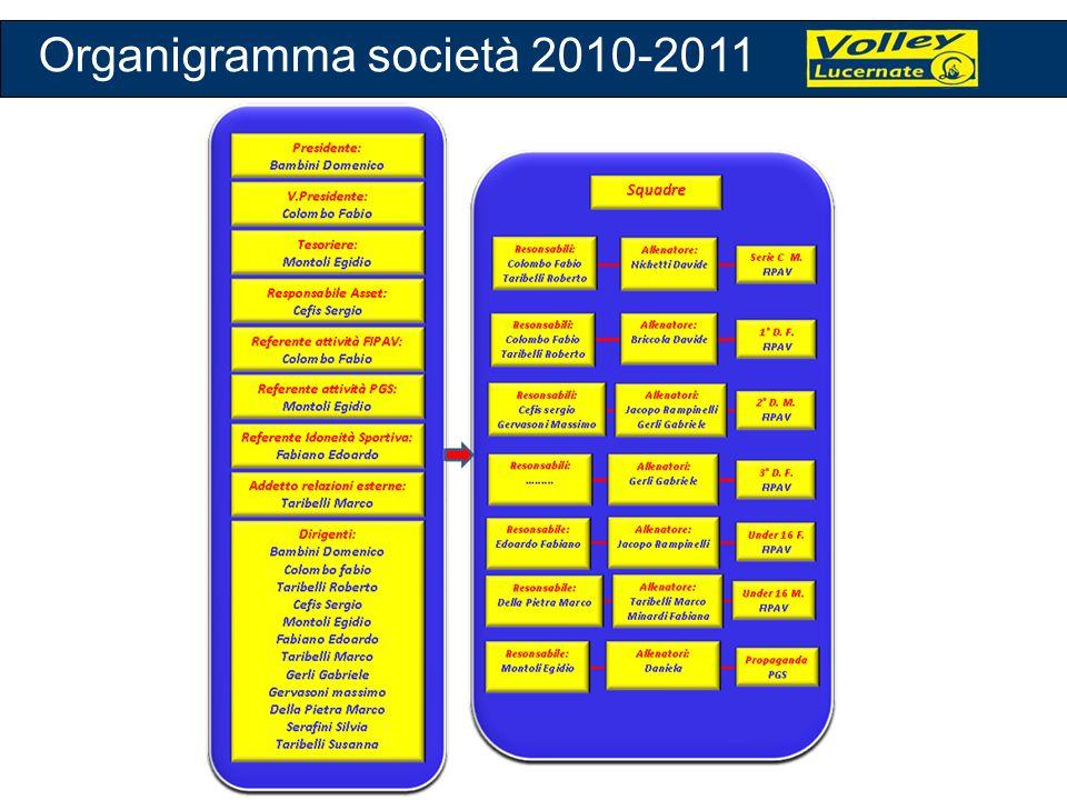 Organigramma società 2010-2011