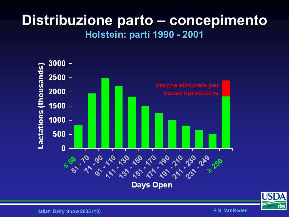 Distribuzione parto – concepimento Holstein: parti 1990 - 2001
