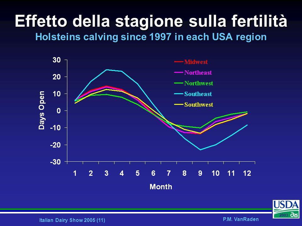 Effetto della stagione sulla fertilità Holsteins calving since 1997 in each USA region