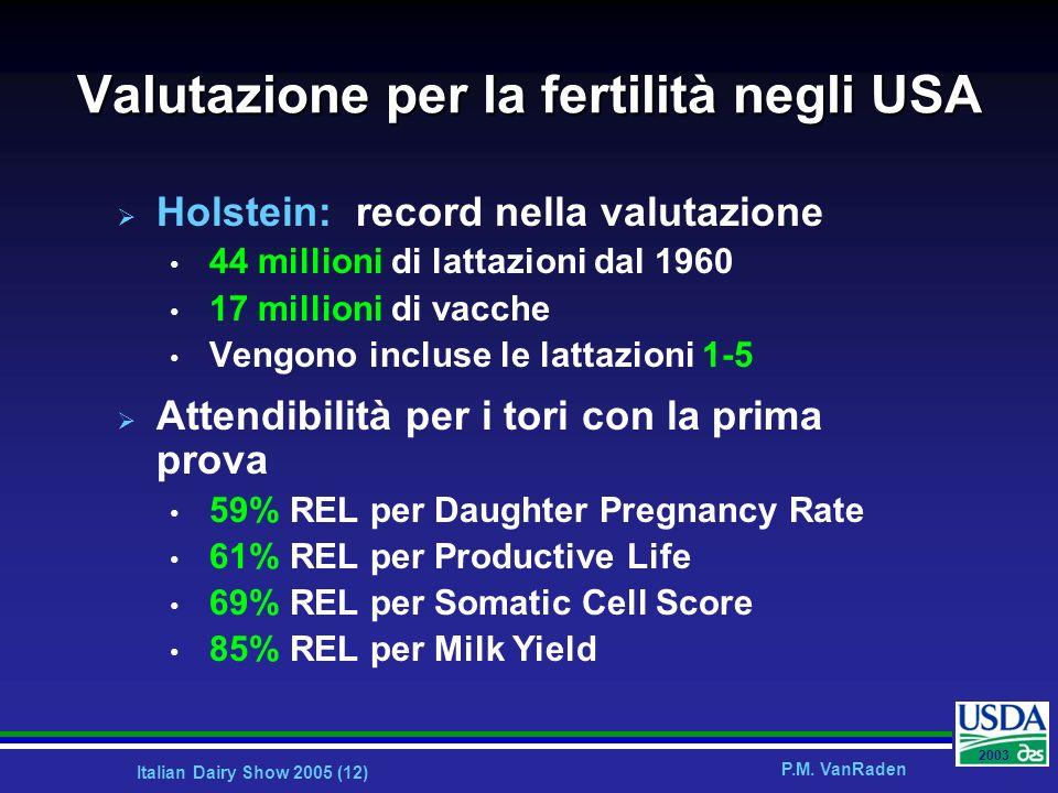 Valutazione per la fertilità negli USA