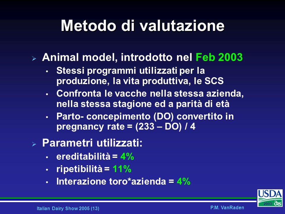 Metodo di valutazione Animal model, introdotto nel Feb 2003