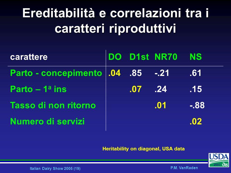 Ereditabilità e correlazioni tra i caratteri riproduttivi