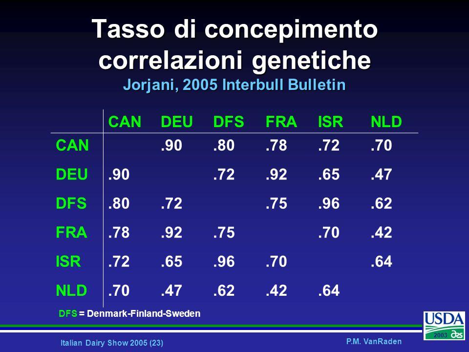 Tasso di concepimento correlazioni genetiche Jorjani, 2005 Interbull Bulletin