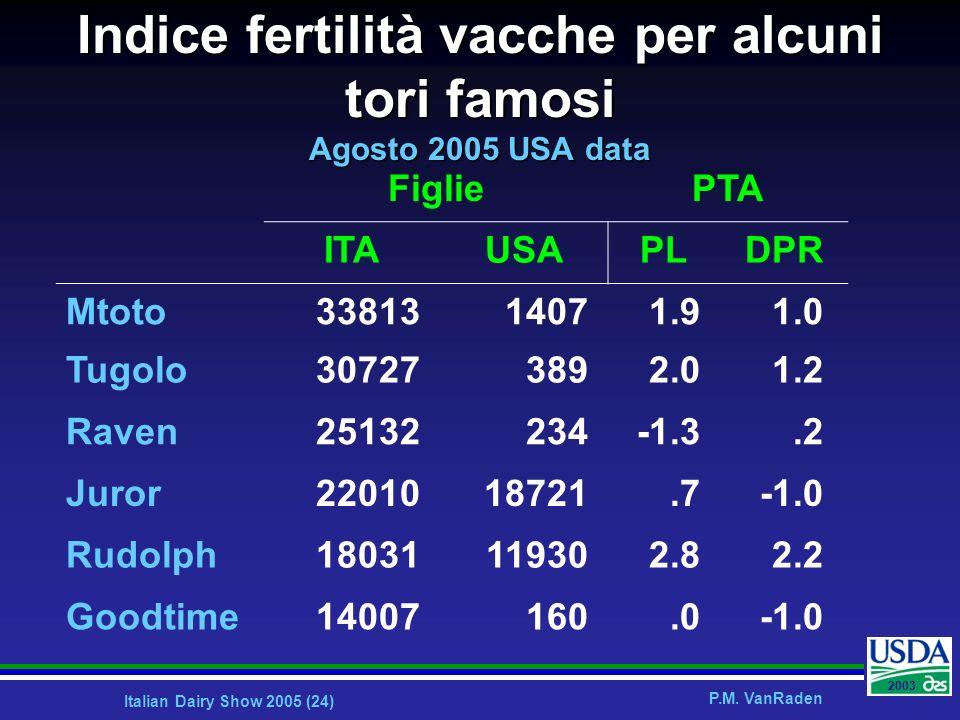 Indice fertilità vacche per alcuni tori famosi Agosto 2005 USA data