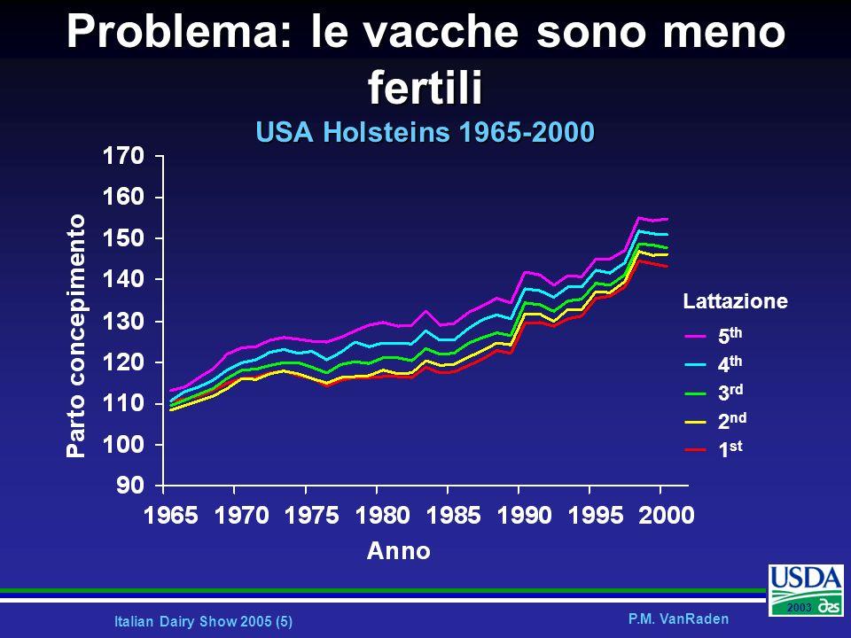 Problema: le vacche sono meno fertili USA Holsteins 1965-2000