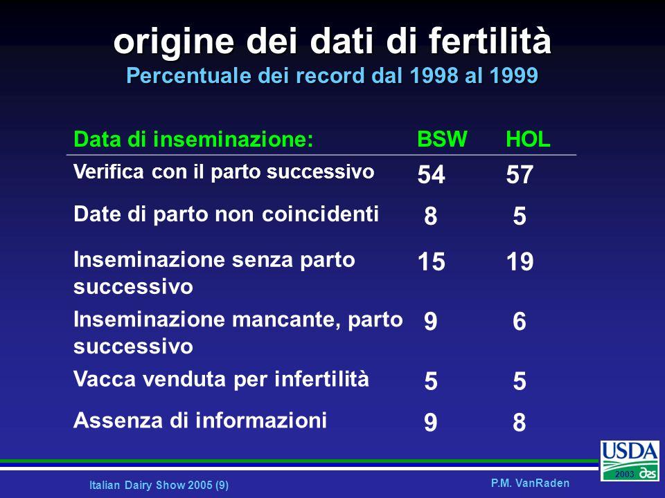 origine dei dati di fertilità Percentuale dei record dal 1998 al 1999