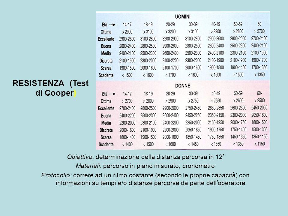 RESISTENZA (Test di Cooper)