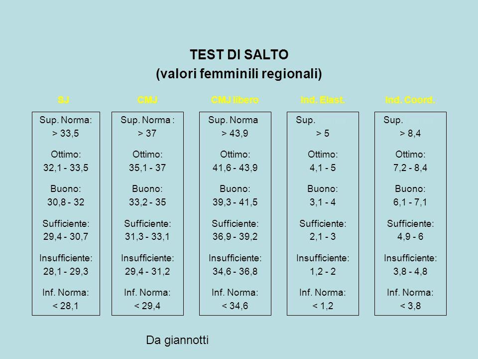 (valori femminili regionali)
