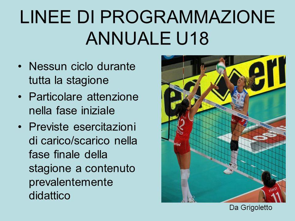 LINEE DI PROGRAMMAZIONE ANNUALE U18