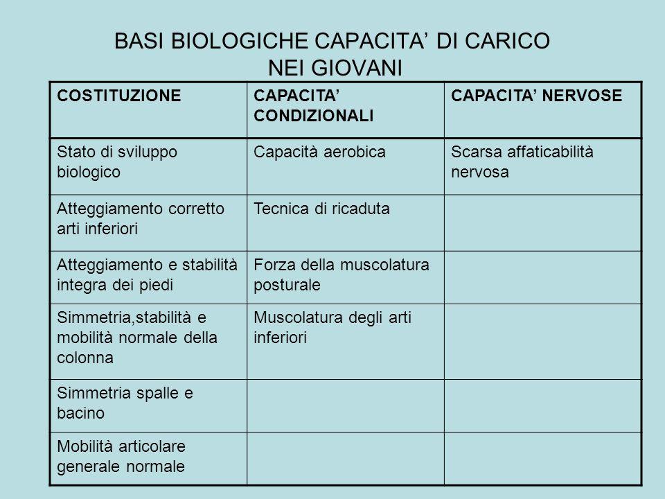 BASI BIOLOGICHE CAPACITA' DI CARICO NEI GIOVANI